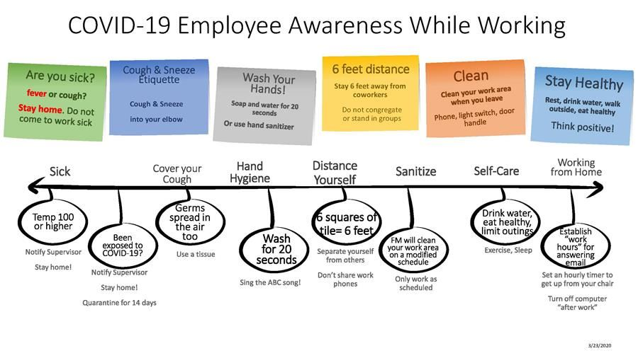 COVID-19 Employee Awareness While Working